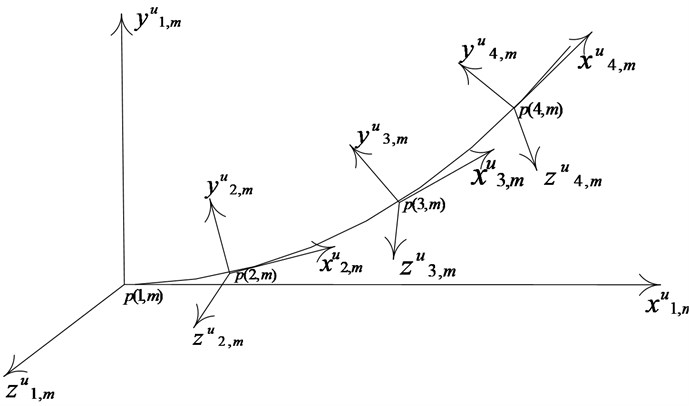 Moving coordinate system