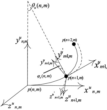 Moving coordinate system transformation
