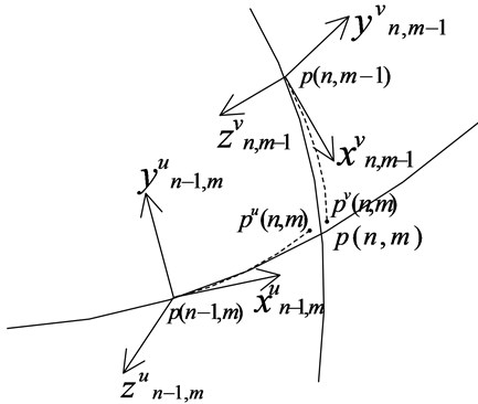 Coupling relationship between orthogonal coordinate direction