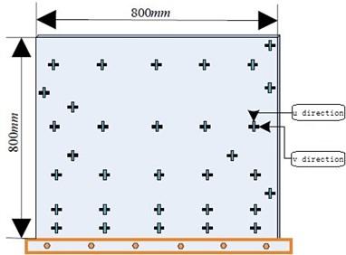 Layout of FBG sensors