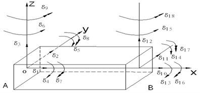 Model of beam element