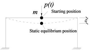 Simplified analysis model