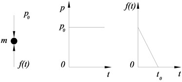 Stress analysis for mass point m