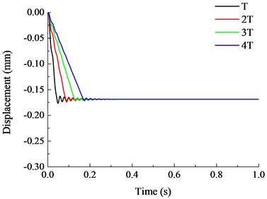 Vertical displacement time history curves under different failure time