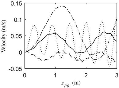 Vibration when MOTB and PBM a) displacement, b) velocity; (—) vP= –1.5 m/s, vB= 0 m/s  (---) vP= –1.5 m/s, vB= 0.5 m/s (-·-) vP= –1.5 m/s, vB= –0.5 m/s (···) vP= 0 m/s, vB= –0.5 m/s