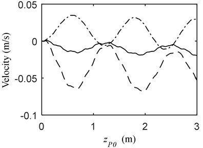 Vibration when MOCB and PFM a) displacement, b) velocity; (—) vP= 1.5 m/s, vB= 0 m/s  (---) vP= 1.5 m/s, vB= 0.5 m/s (-·-) vP= 1.5 m/s, vB= –0.5 m/s