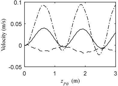 Vibration when MOCB and PBM a) displacement, b) velocity; (—) vP= –1.5 m/s, vB= 0 m/s  (---) vP= –1.5 m/s, vB= 0.5 m/s (-·-) vP= –1.5 m/s, vB= –0.5 m/s