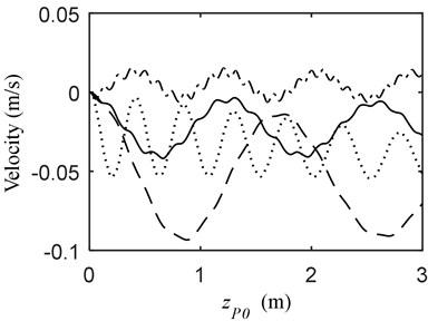 Vibration when MOTB and PFM a) displacement, b) velocity; (—) vP= 1.5 m/s, vB= 0 m/s  (---) vP= 1.5 m/s, vB= 0.5 m/s (-·-) vP= 1.5 m/s, vB= –0.5 m/s (···) vP= 0 m/s, vB= 0.5 m/s