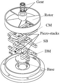 Rotary inchworm piezoelectric motor