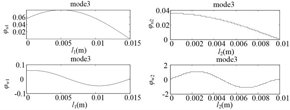 Vibration modes of the CMs