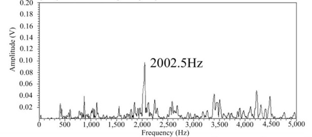 Experimental results (Sample frequency = 10000.00 Hz)