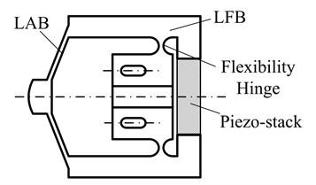 Displacement amplification principle