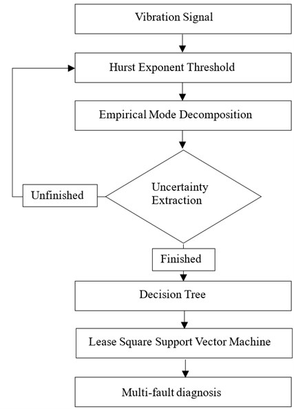 Uncertainty extraction based multi-fault diagnosis system