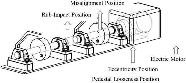 Experiment rig for vibration measurement