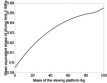 The relation curve of equivalent stress of driving limbs and mass of moving platform
