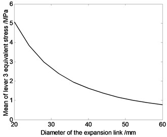 The relation curve of equivalent stress of driving limbs and diameter of the driving limb