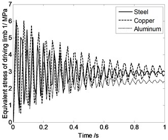 Equivalent stress of driving limbs changing with time when the moving platform  and expansion links are made by different materials
