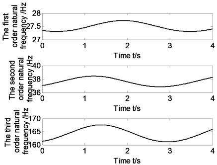 The first three natural frequency changing  with time