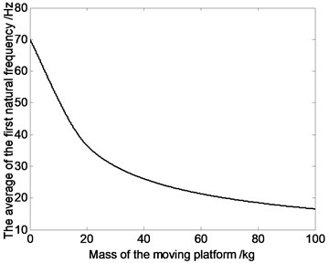 The relation curve of the first order natural natural frequency and mass of moving platform