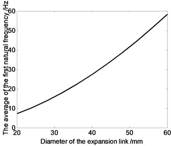 The relation curve of the first order natural frequency and expansion links' diameter