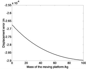The relation curve of displacement error, velocity error or acceleration error  of the moving platform and the mass of the moving platform