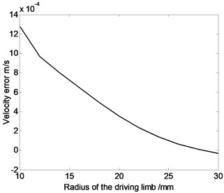 The relation curve of displacement error, velocity error or acceleration error  of the moving platform and the radius of the driving limb