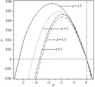 Variation of moment Lyapunov exponent  with parameters p and σ for the case: k1= 2,  k2=0, k3=3, k4=1, b13=b23=b31=1,  b32=0, b33=1, σ=ω=1, δ1=δ2=1