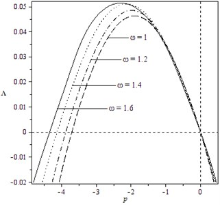 Variation of moment Lyapunov exponent  with parameters p and ω for the case: k1= 2,  k2=0, k3=3, k4=1, b13=b23=b31=1,  b32=0, b33=1, μ=ω=1, δ1=δ2=1