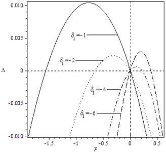 Variation of moment Lyapunov exponent  with parameters p and δ1 for the case: k1= 2,  k2=0, k3=3, k4=1, b13=b23=b31=1,  b32=0, b33=1, μ=σ=ω=1, δ2=1