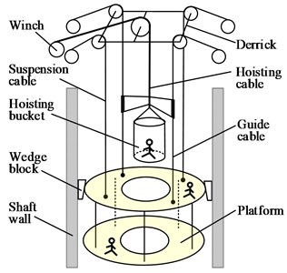Cable-guided hoisting system