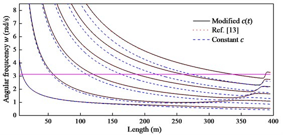 The first six order natural frequencies with length increment