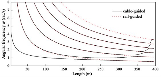 Comparison of natural frequencies between the cable-guided and rail-guided hoisting systems