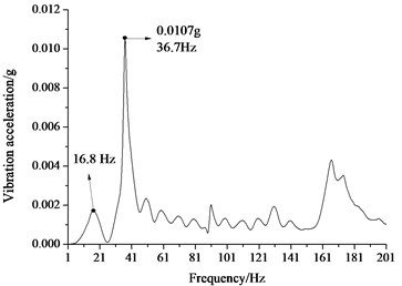 Frequency spectrum of vertical vibration acceleration of the floating-slab and the tunnel wall  for the floating-slab track with full-surface supporting