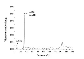 Frequency spectrum of vertical vibration acceleration of the floating-slab and the tunnel  wall for the floating-slab track with linear supporting