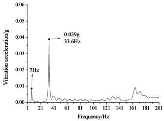 Frequency spectrum of vertical vibration acceleration of the floating-slab and the tunnel  wall for the floating-slab track with point-like supporting