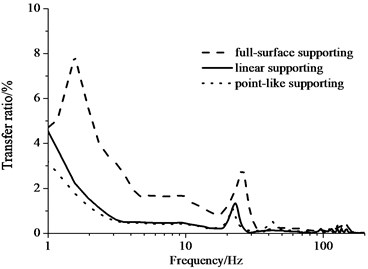 Transfer ratio of vibration acceleration from the floating slab to the tunnel wall