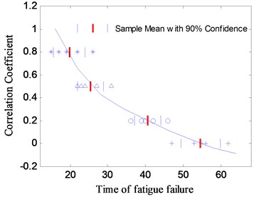 The relationship between the correlation coefficient and the fatigue life with different phase angle
