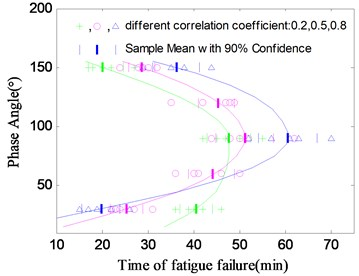The relationship between the phase angle and the fatigue life