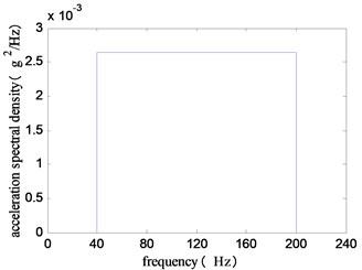 The input acceleration PSD
