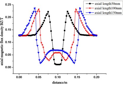 Change curve of the radial a) and axial b) component of the magnetic density with different length