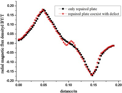 The radial a) and axial b) magnetic flux density curve of the leakage magnetic field  with reinforcing plate