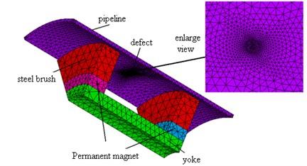 1/8 finite element model of the single defect