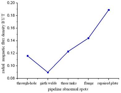Comprehensive correlation curve of  radial magnetic flux density peaks