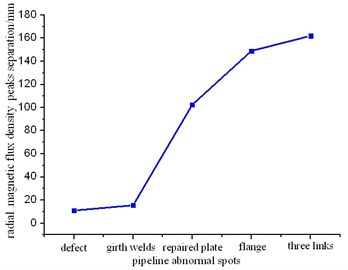 Comparison of span in radial component  of magnetic flux density