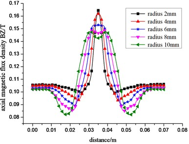 Change curve of the radial a) and axial b) component of the leakage magnetic field  with different radius