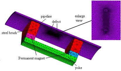 1/8 finite element model of the double defect