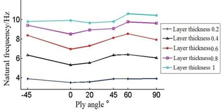 Natural frequencies of the blade under different layer thickness and ply angle