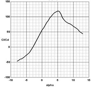 The lift to drag ratio change chart of NACA63-412