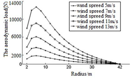 Distribution of the aerodynamic loading in X direction