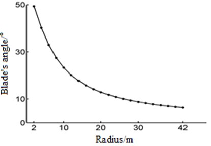 The blade torsional angle varies with the radius
